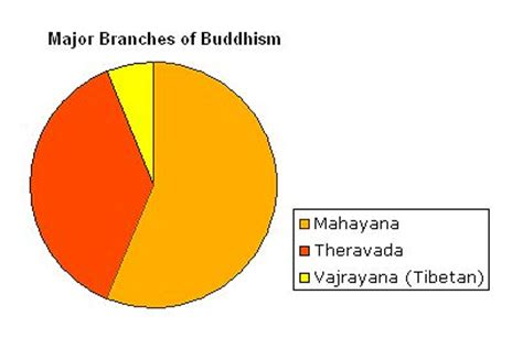 Buddhism Research Paper - Term Paper